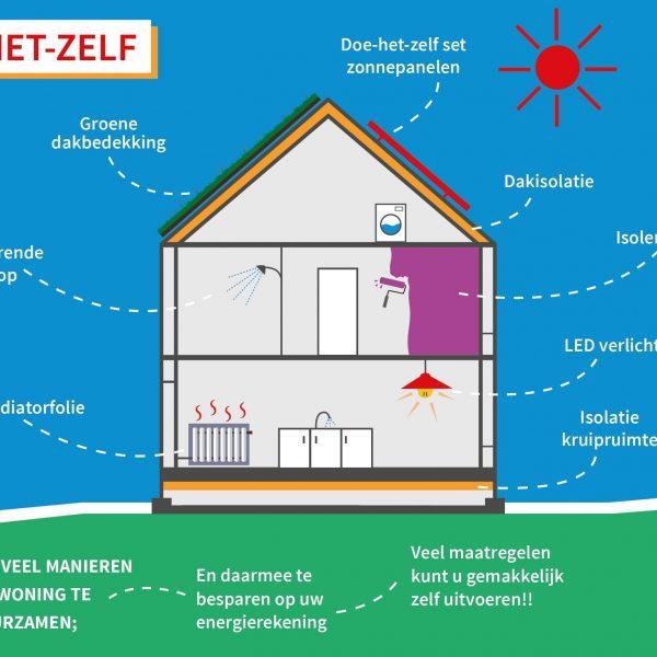 Gem201703 Mgd Nieuws Energie Besparen Dhz